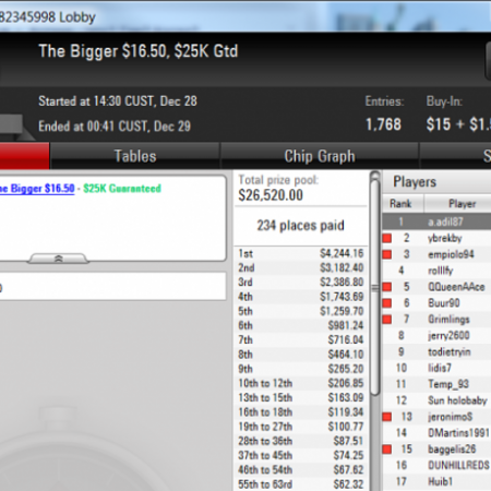 Наш форумчанин «aadil» выиграл $4К в турнире на PokerStars