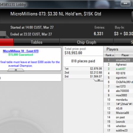 Адиль занял 3 место в килополе MicroMillions за $3,30