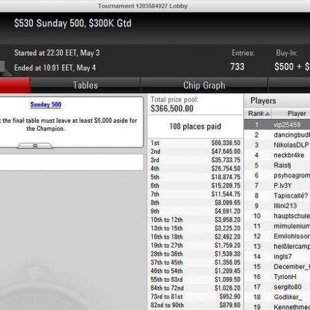 Слава «vip25459» выиграл $63,731 в Sunday 500