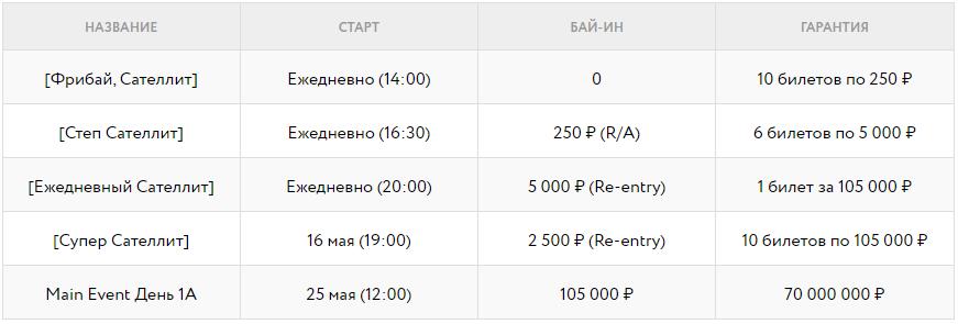 Sochi Poker Festival Global - Расписание сателлитов