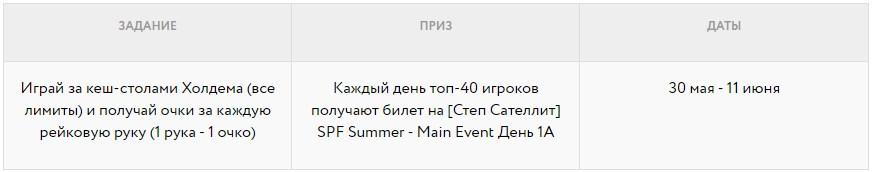 Sochi Poker Festival - Задания